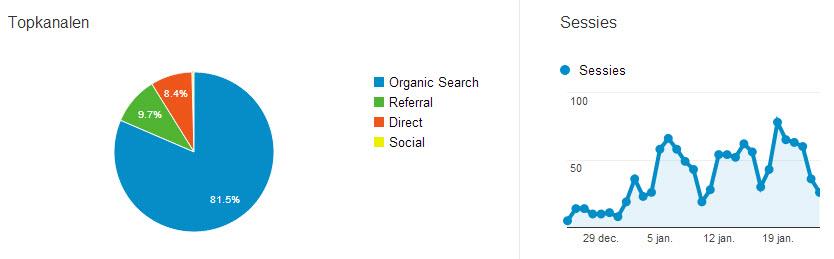 MBO E-commerce en Analytics